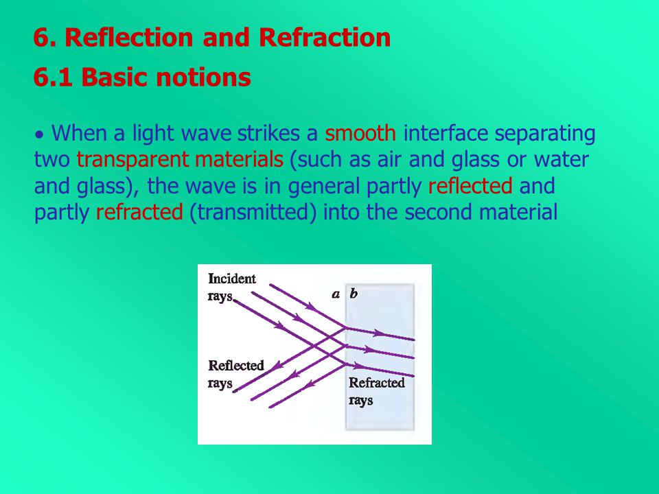 6. Reflection and Refraction