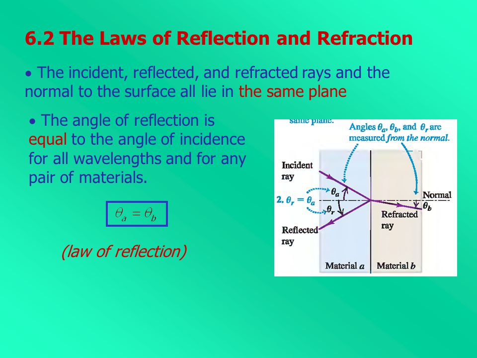 6.2 The Laws of Reflection and Refraction