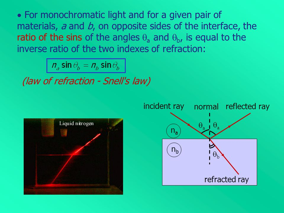 (law of refraction - Snell s law)
