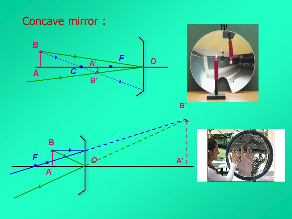 Concave mirror : O C  F B A' A B' B' B F O A'  A