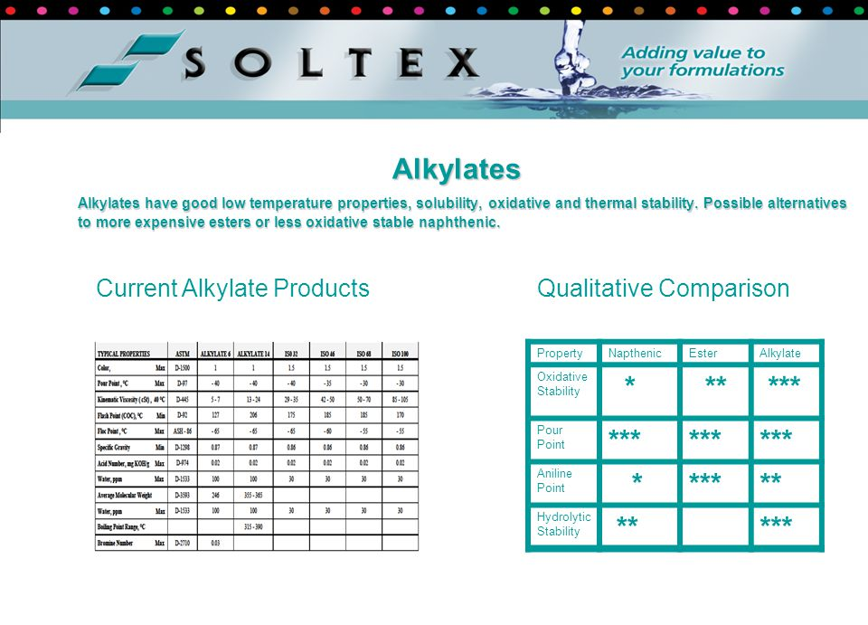 * ** *** Alkylates Current Alkylate Products Qualitative Comparison