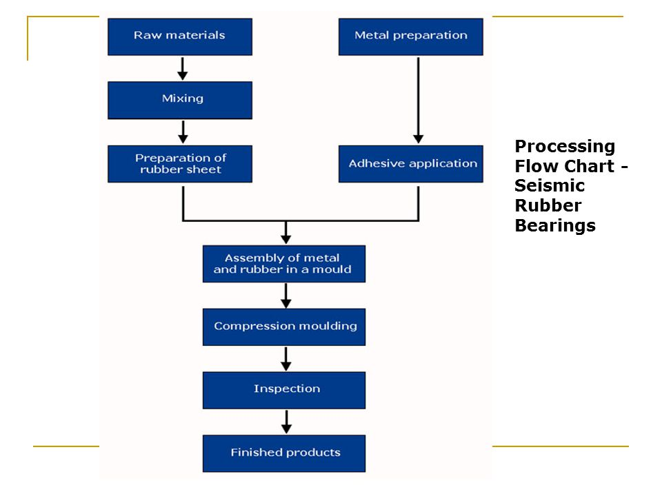 Processing Flow Chart - Seismic Rubber Bearings