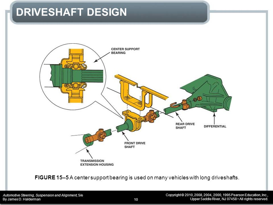 DRIVESHAFT DESIGN FIGURE 15–5 A center support bearing is used on many vehicles with long driveshafts.