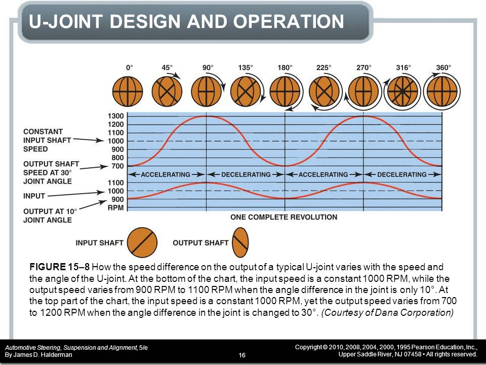 U-JOINT DESIGN AND OPERATION