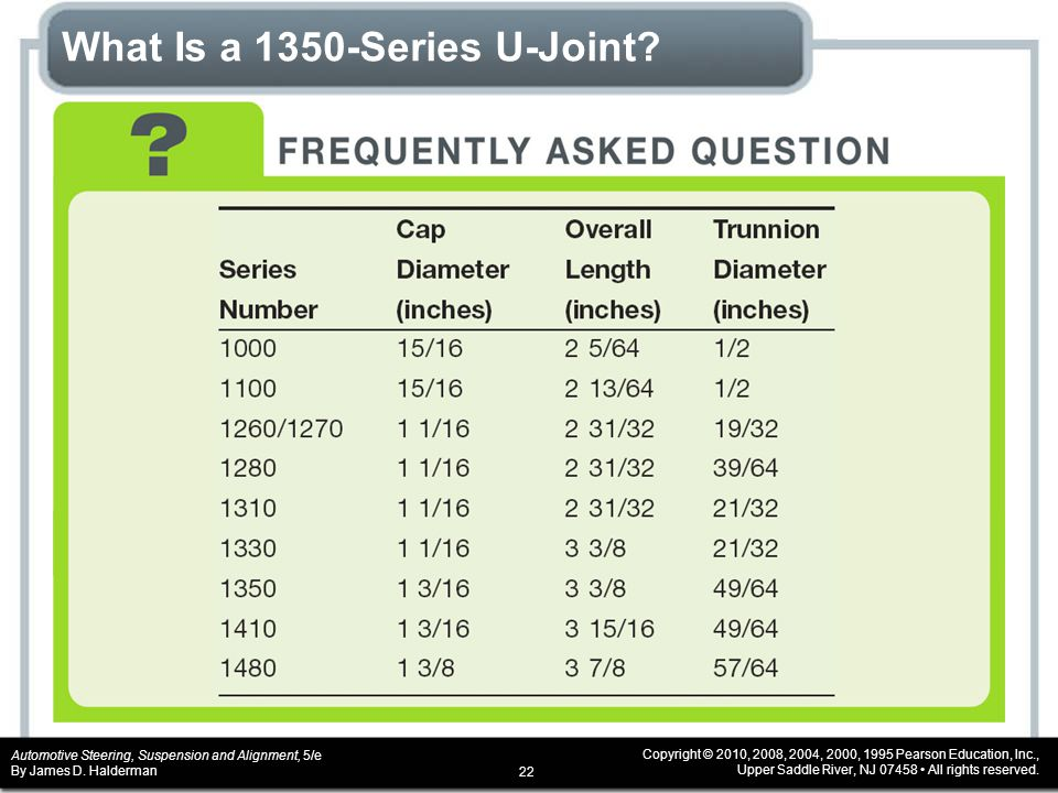 What Is a 1350-Series U-Joint