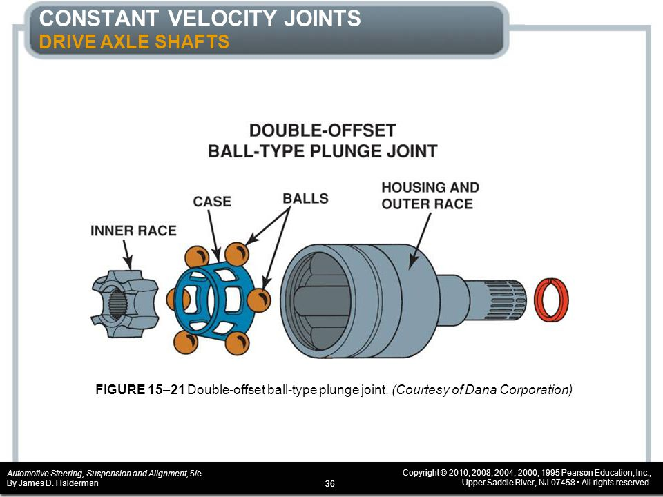 CONSTANT VELOCITY JOINTS DRIVE AXLE SHAFTS