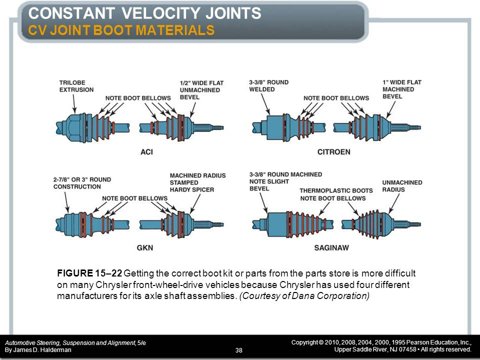 CONSTANT VELOCITY JOINTS CV JOINT BOOT MATERIALS