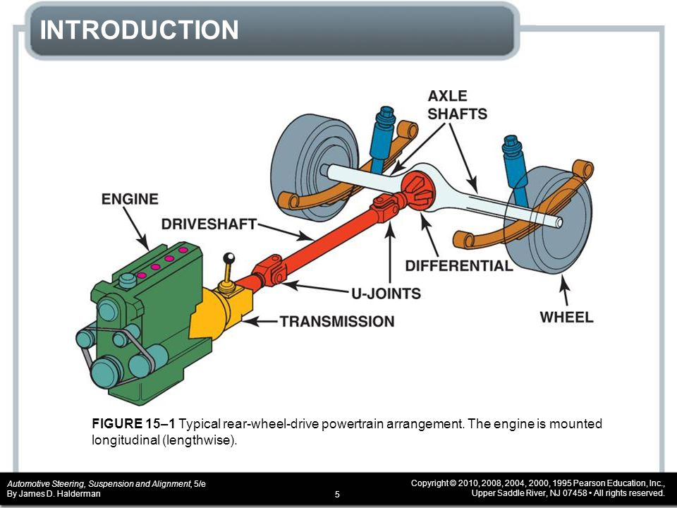 INTRODUCTION FIGURE 15–1 Typical rear-wheel-drive powertrain arrangement.