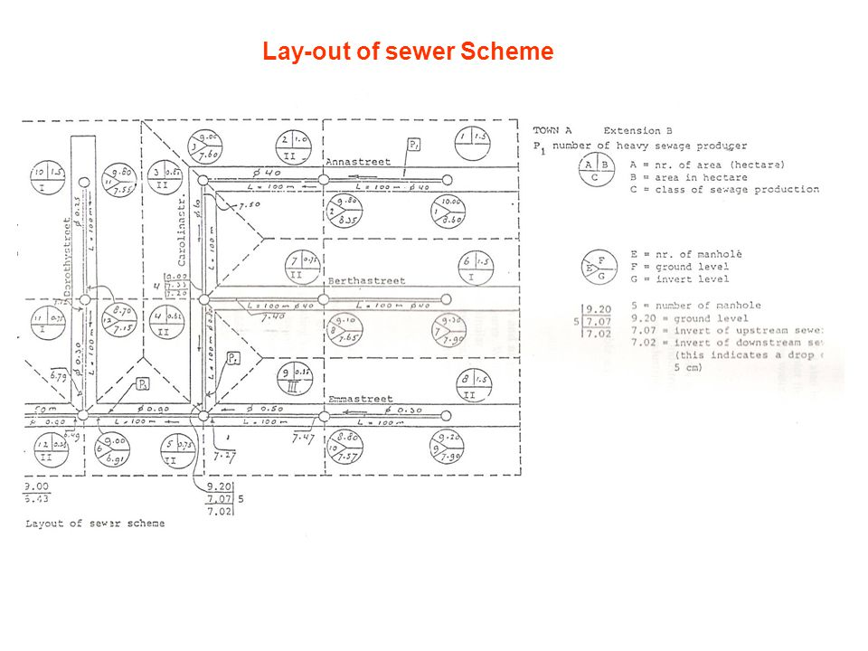 Lay-out of sewer Scheme