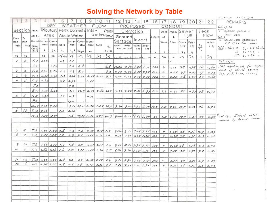 Solving the Network by Table