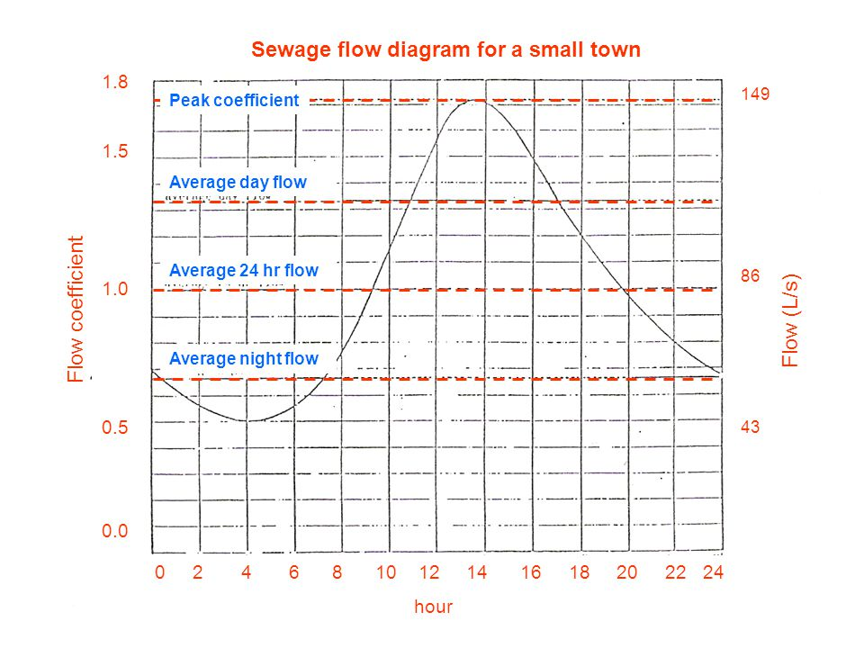 Sewage flow diagram for a small town