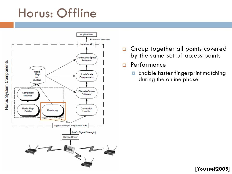 Horus: Offline Group together all points covered by the same set of access points. Performance.