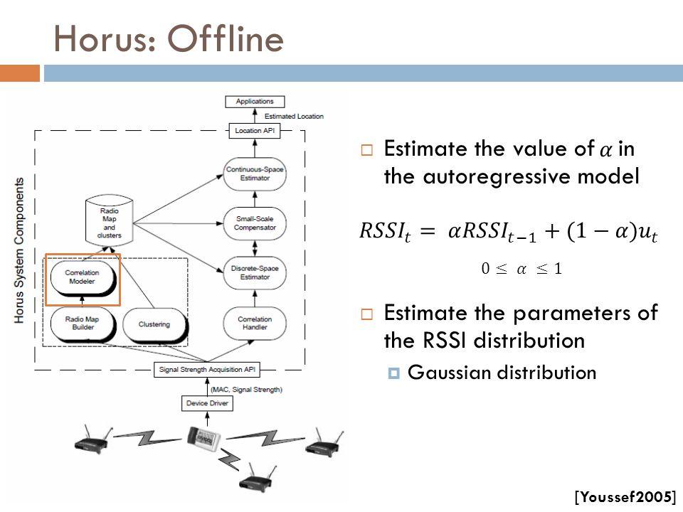 Horus: Offline Estimate the value of in the autoregressive model