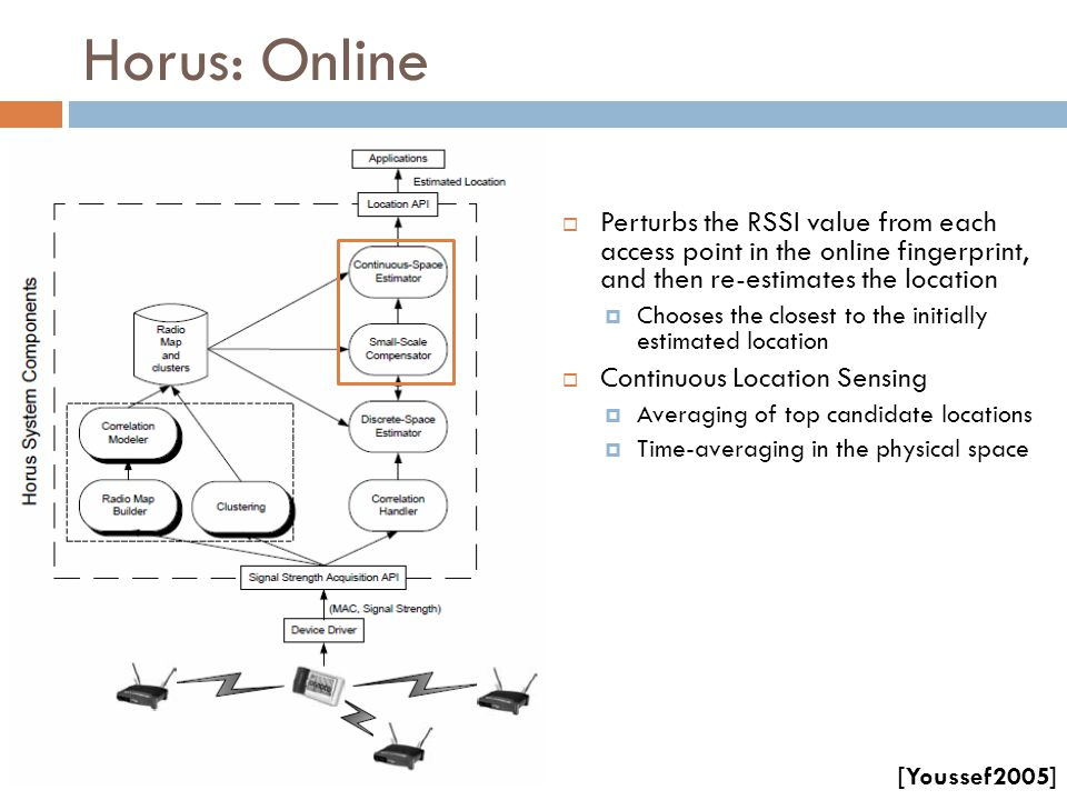Horus: Online Perturbs the RSSI value from each access point in the online fingerprint, and then re-estimates the location.