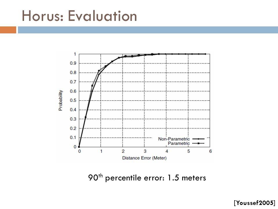 90th percentile error: 1.5 meters