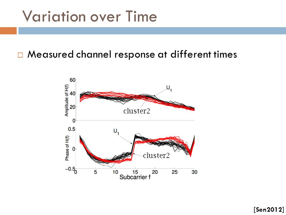 Variation over Time Measured channel response at different times