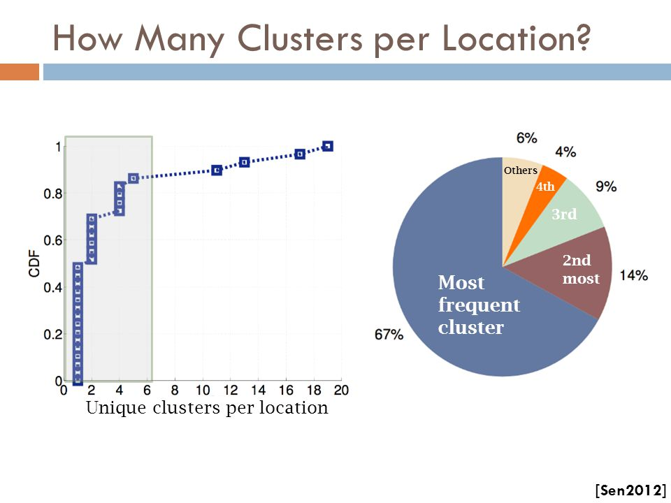 How Many Clusters per Location