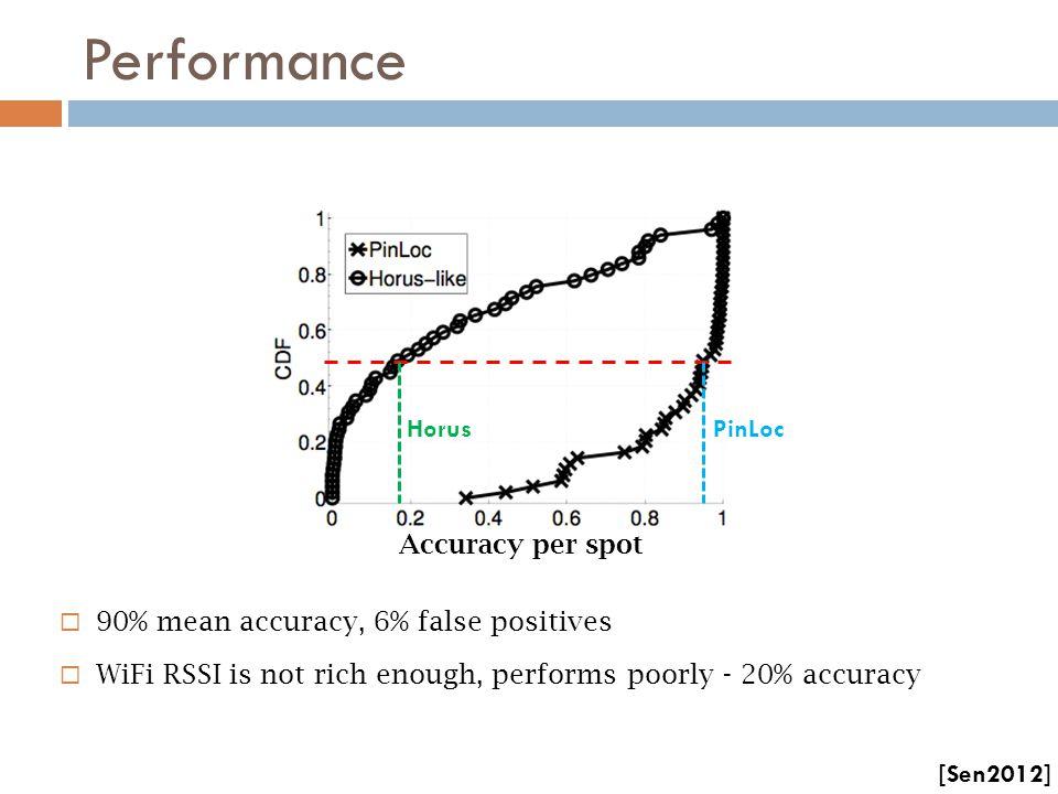 Performance 90% mean accuracy, 6% false positives