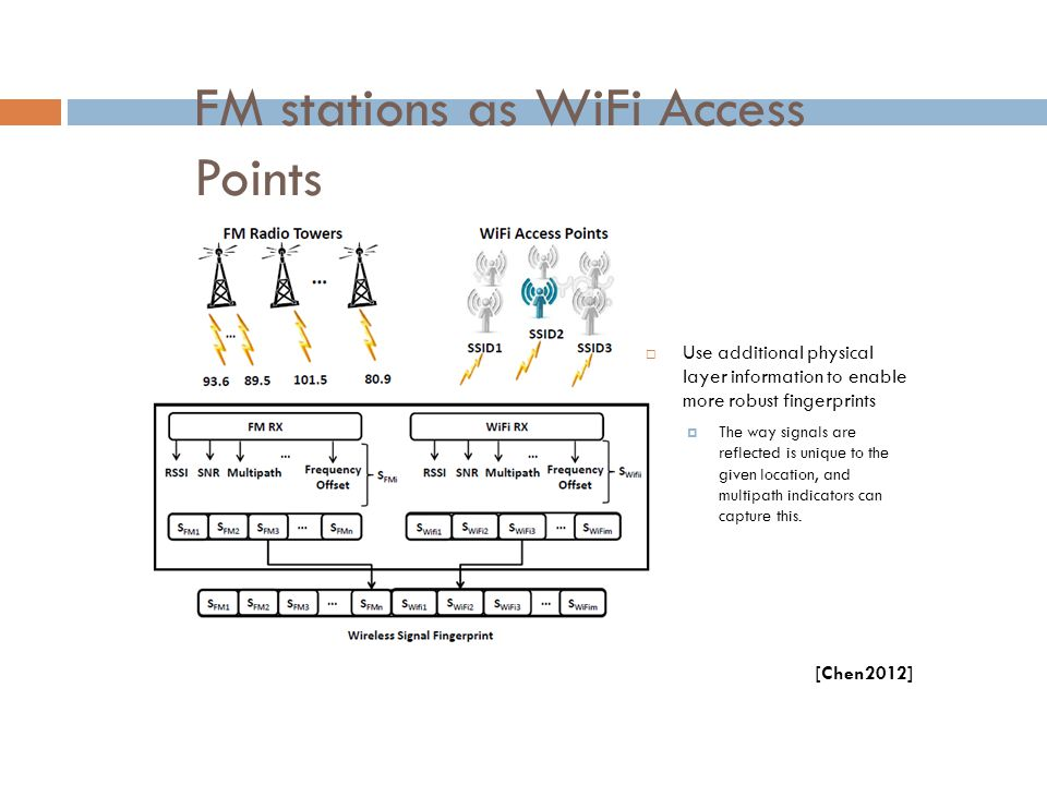 FM stations as WiFi Access Points