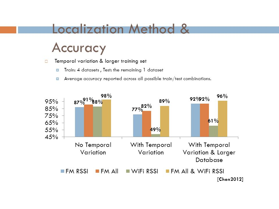 Localization Method & Accuracy