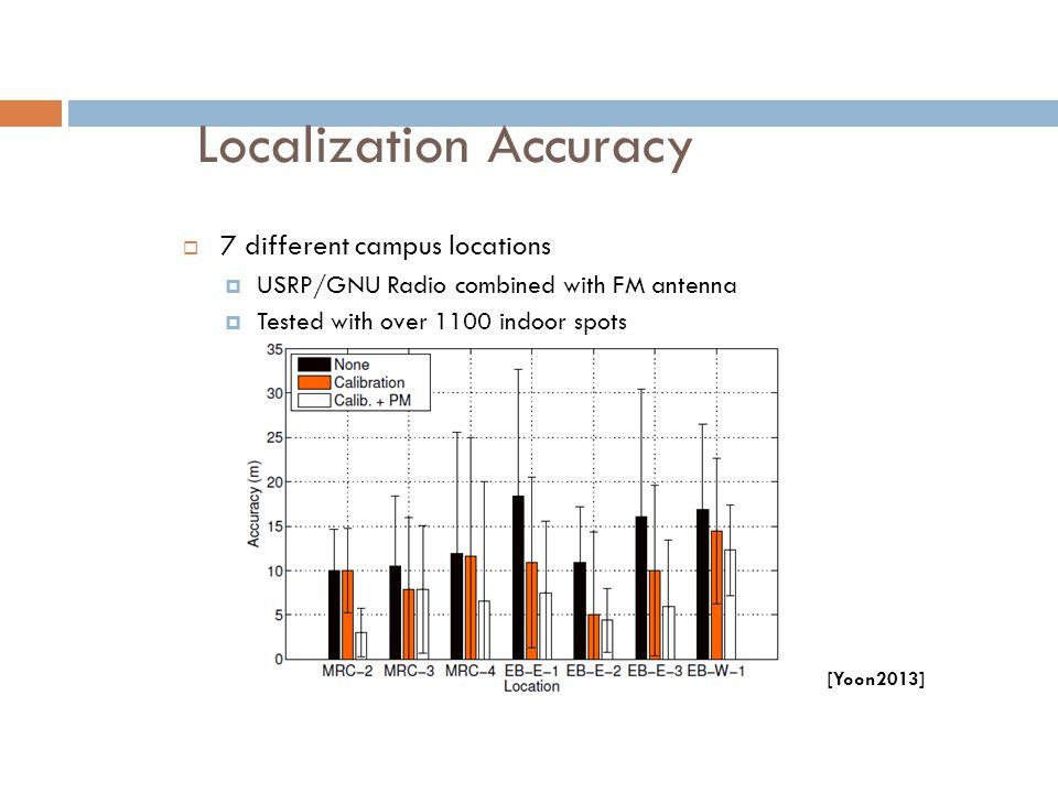 Localization Accuracy