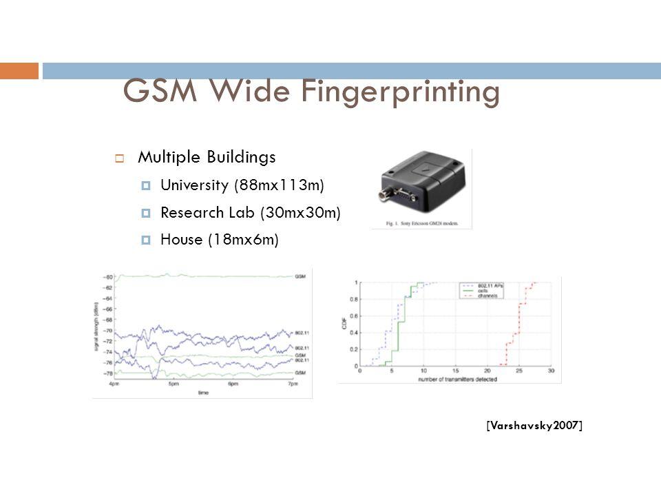 GSM Wide Fingerprinting