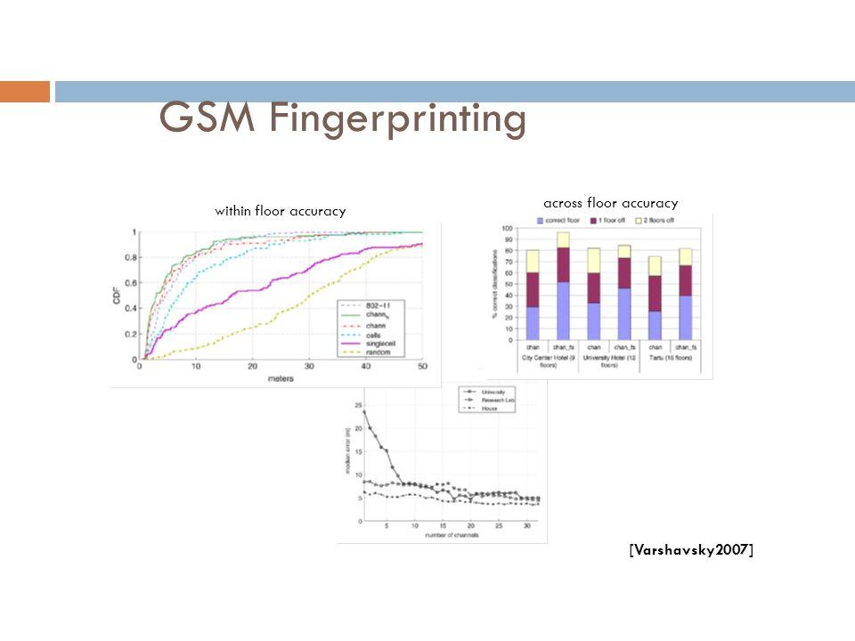 GSM Fingerprinting across floor accuracy within floor accuracy