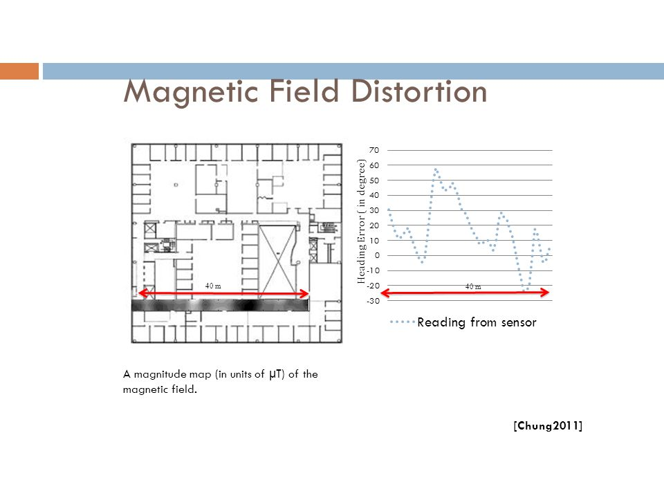 Magnetic Field Distortion