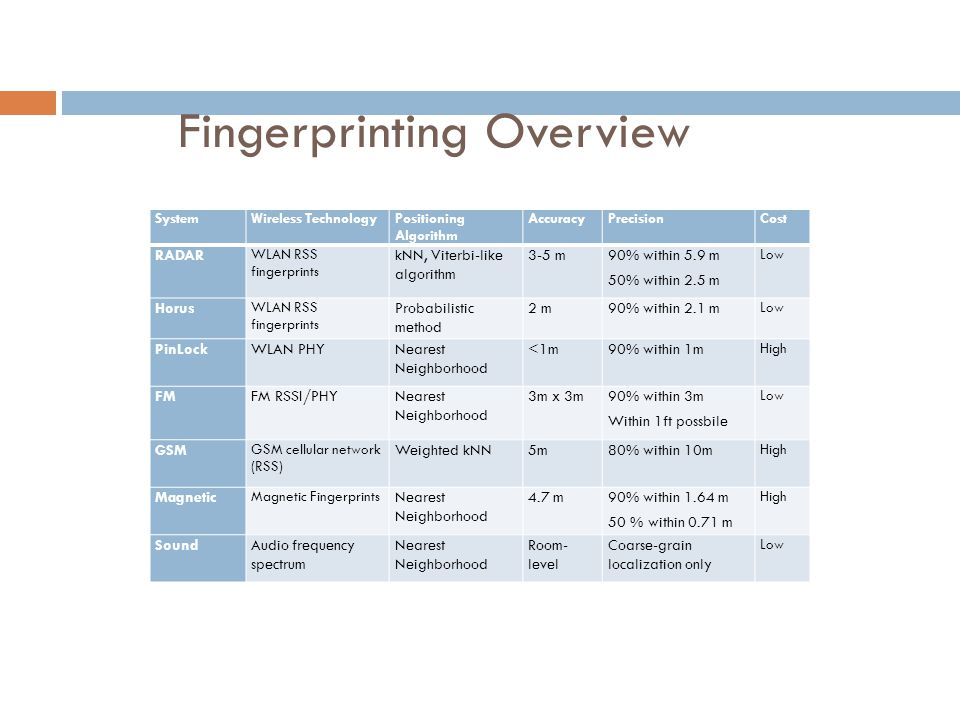 Fingerprinting Overview