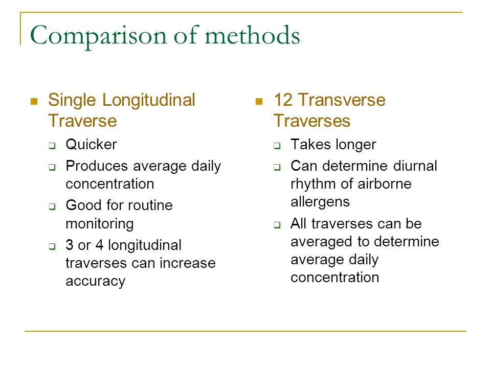 Comparison of methods Single Longitudinal Traverse