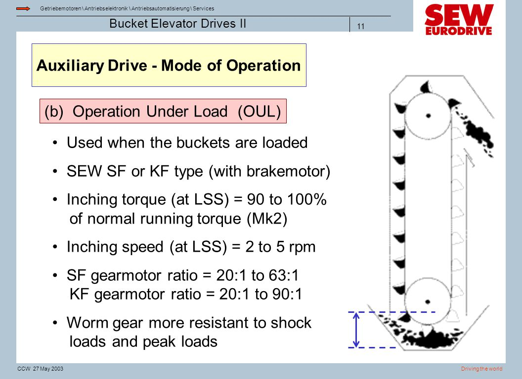 Auxiliary Drive - Mode of Operation