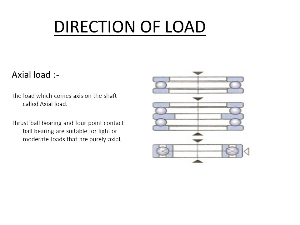 DIRECTION OF LOAD Axial load :-