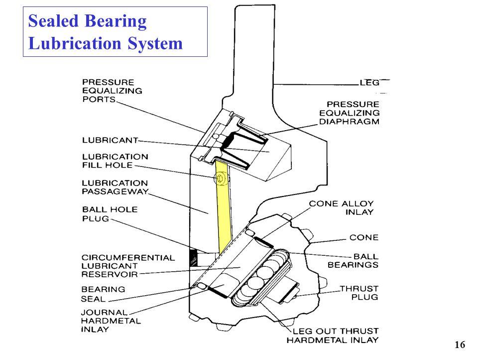Sealed Bearing Lubrication System
