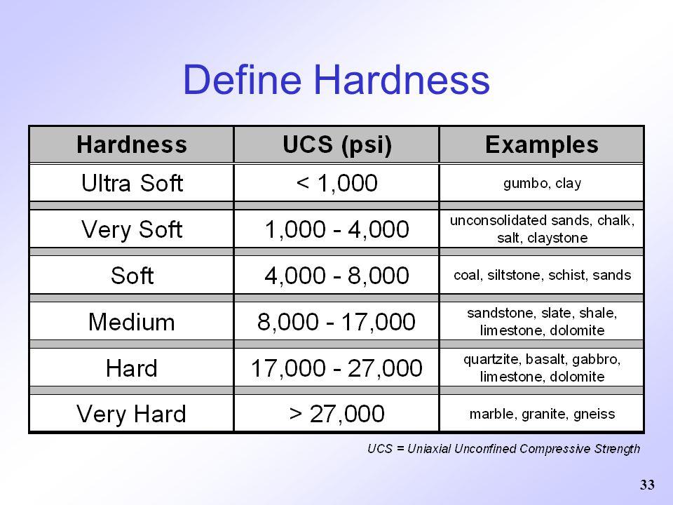 Define Hardness