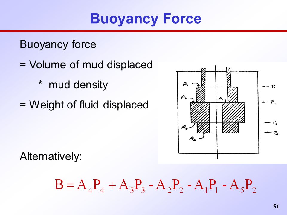 Buoyancy Force Buoyancy force = Volume of mud displaced * mud density