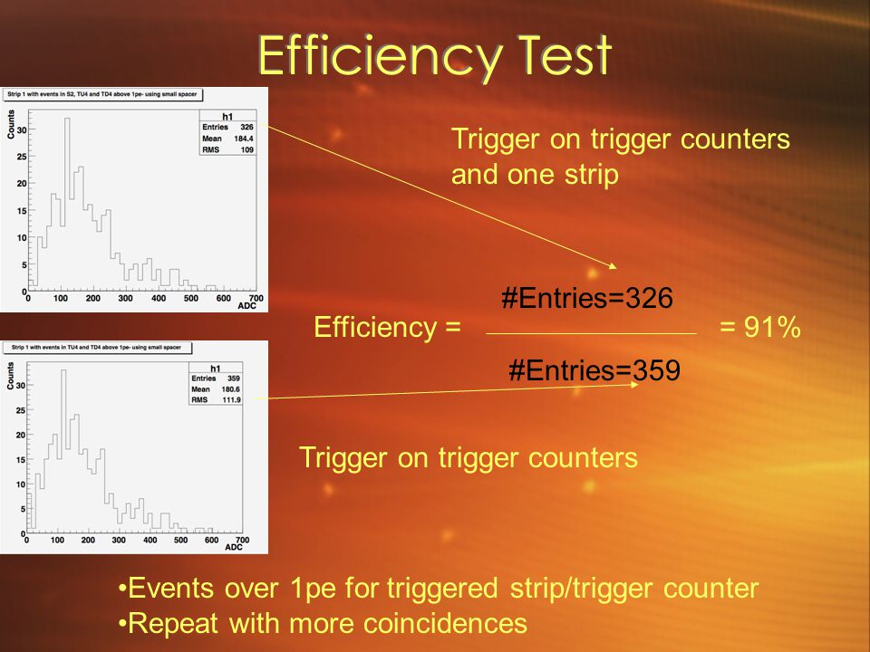 Efficiency Test Trigger on trigger counters and one strip #Entries=326