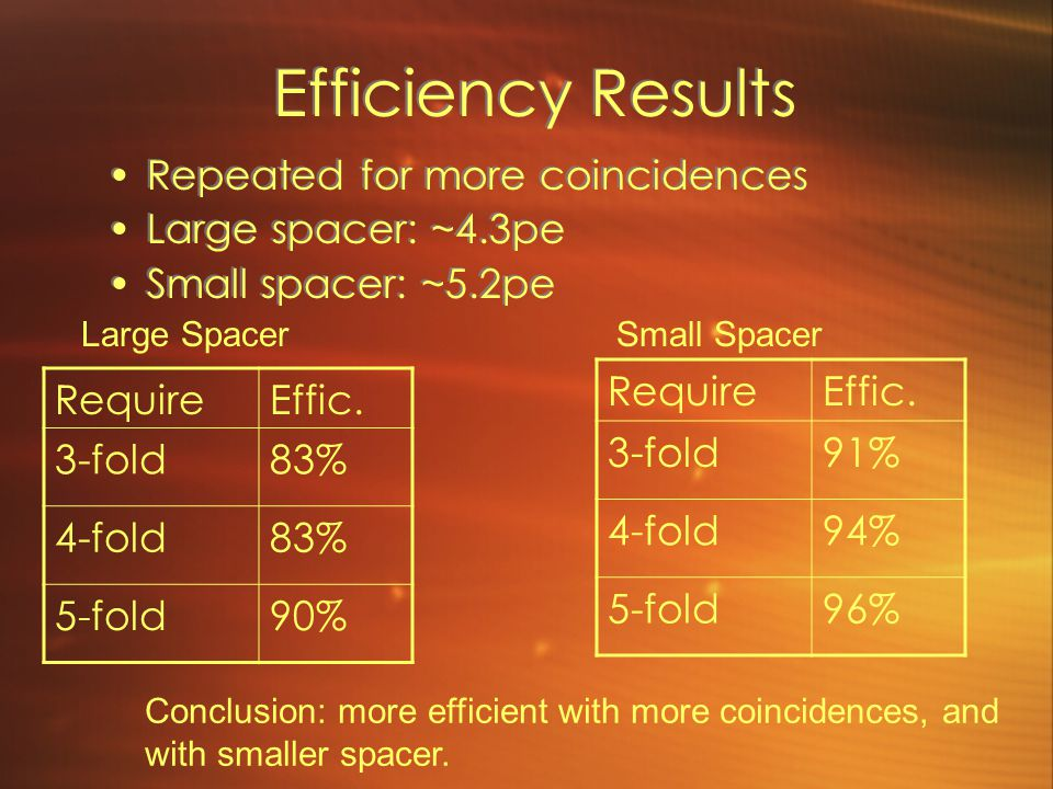 Efficiency Results Repeated for more coincidences Large spacer: ~4.3pe