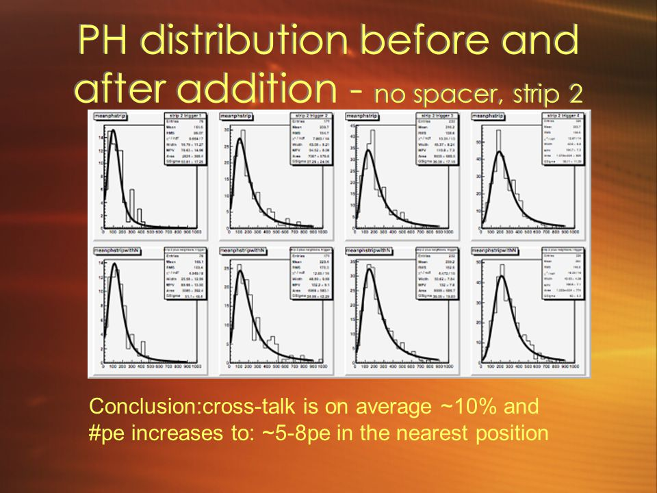 PH distribution before and after addition - no spacer, strip 2