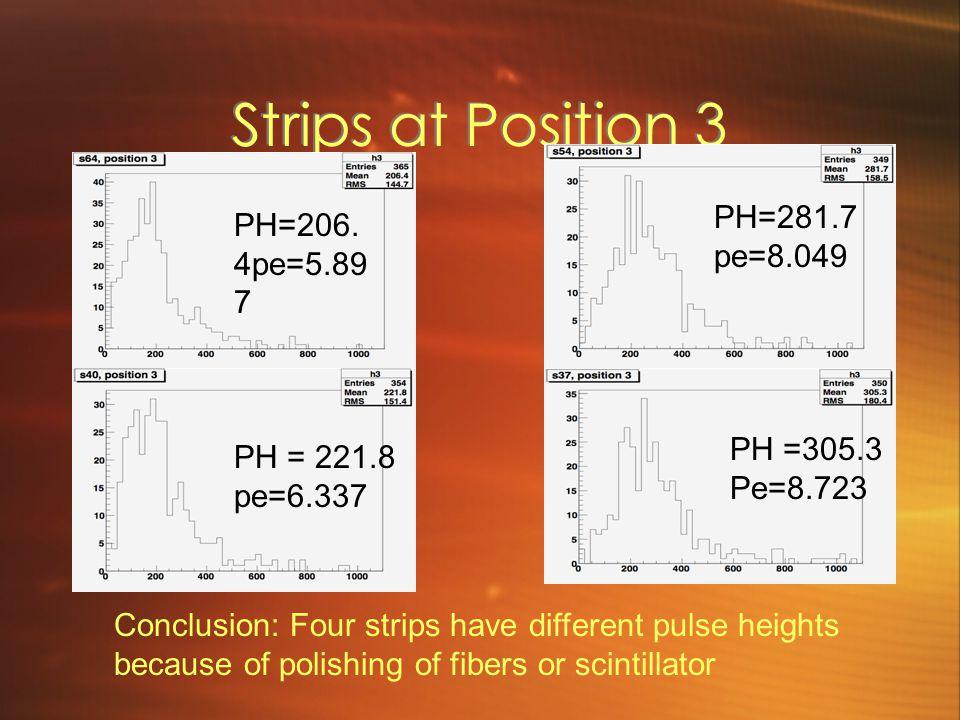 Strips at Position 3 PH=281.7pe=8.049 PH=206.4pe=5.897 PH =305.3