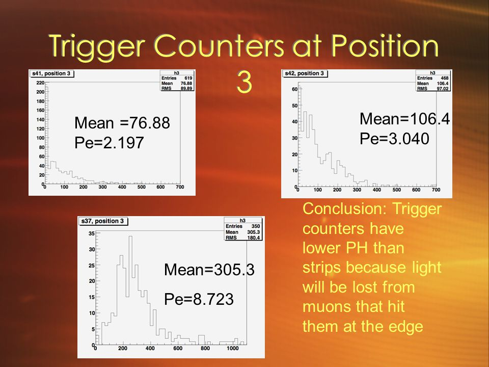Trigger Counters at Position 3