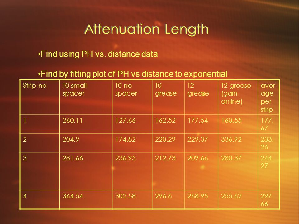Attenuation Length Find using PH vs. distance data