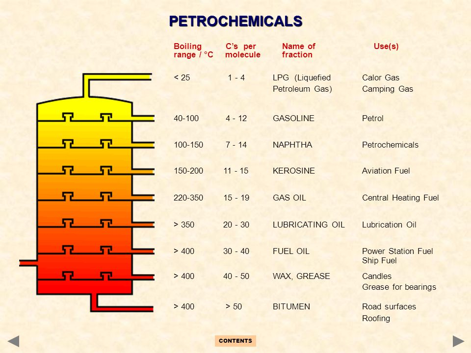 PETROCHEMICALS Boiling C's per Name of Use(s)