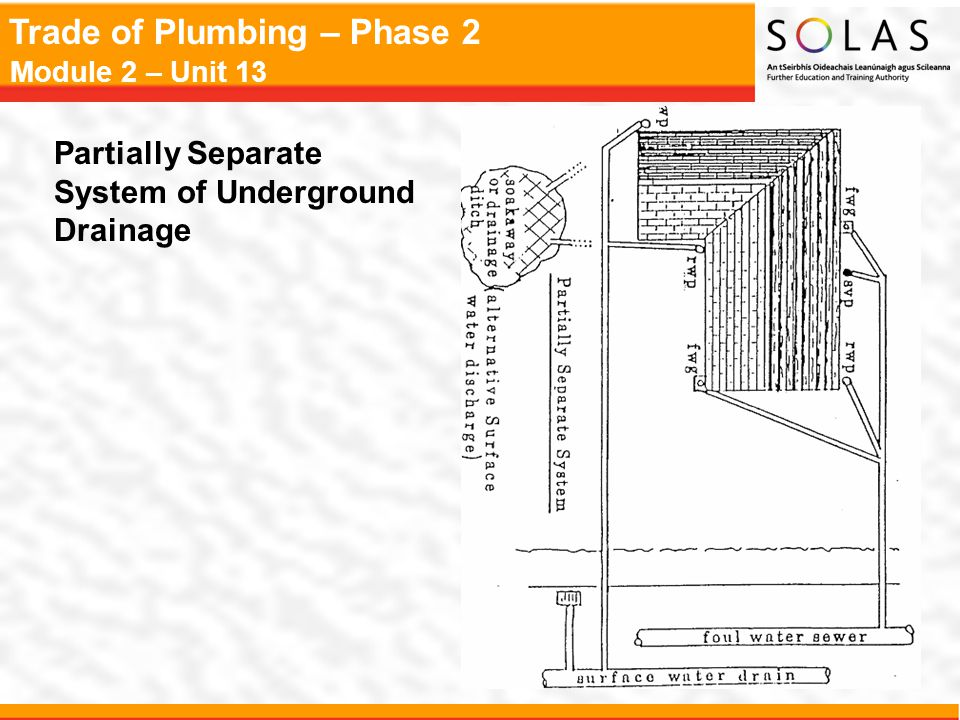 Partially Separate System of Underground Drainage