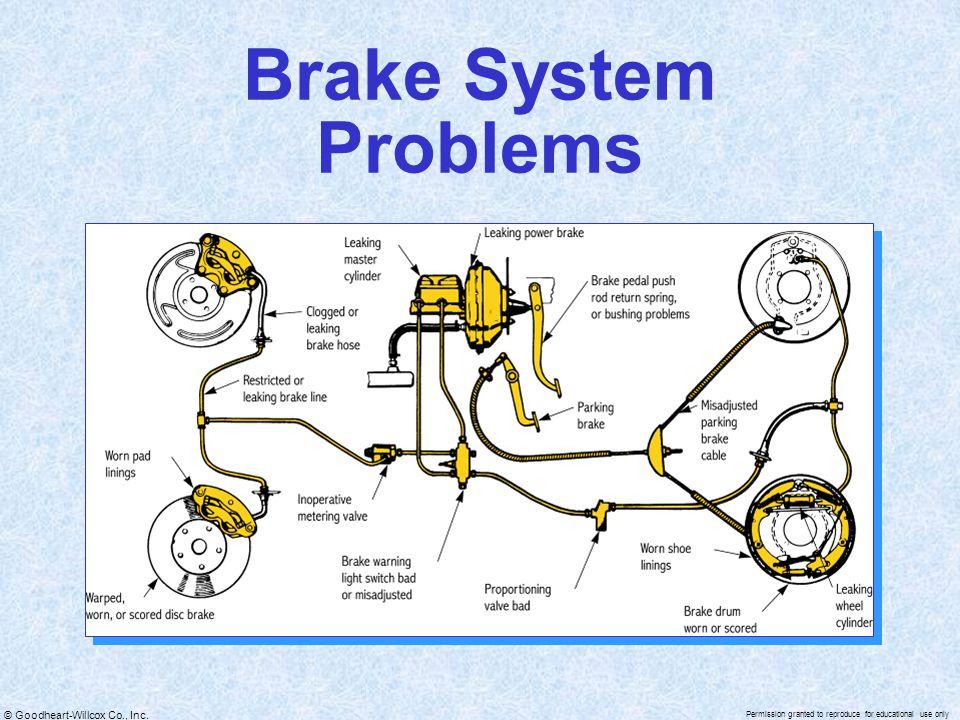 Brake System Problems