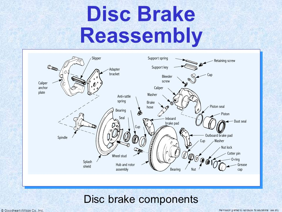 Disc Brake Reassembly Disc brake components