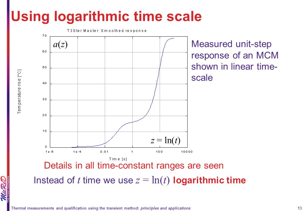 Using logarithmic time scale