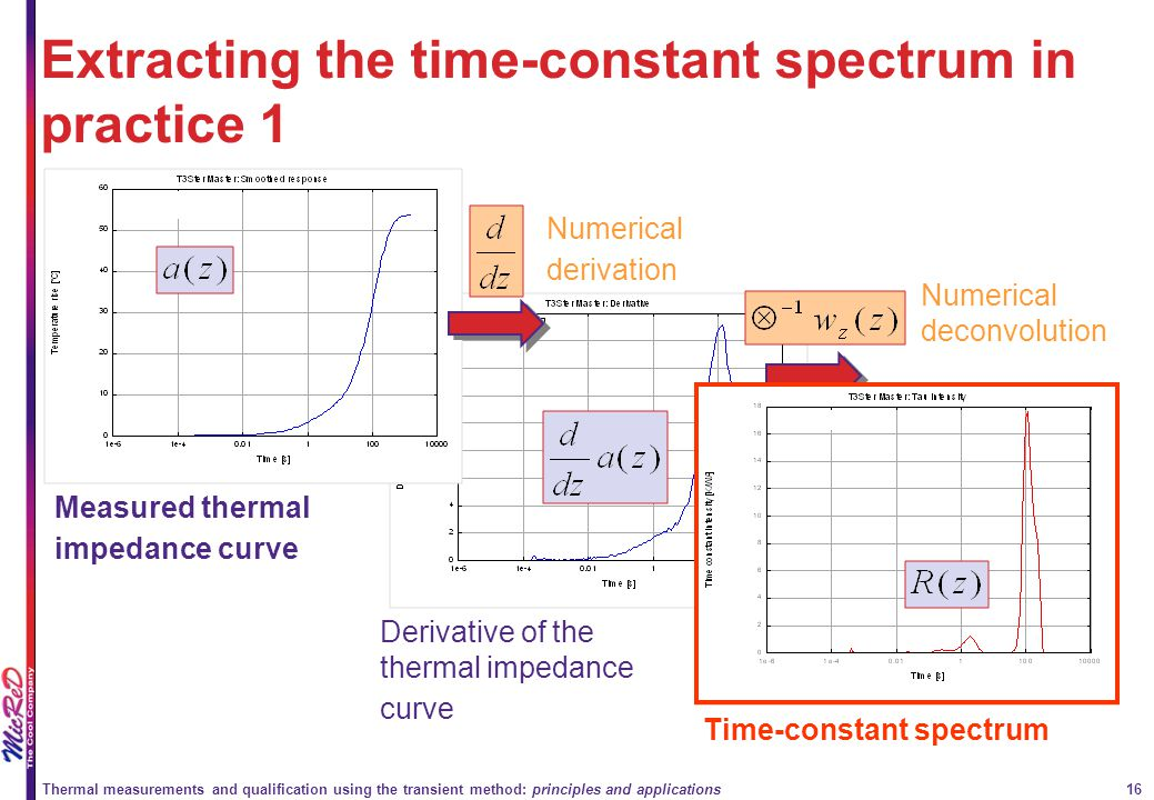 Extracting the time-constant spectrum in practice 1