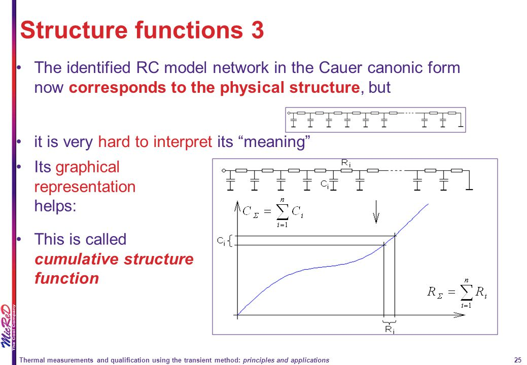 Structure functions 3 The identified RC model network in the Cauer canonic form now corresponds to the physical structure, but.