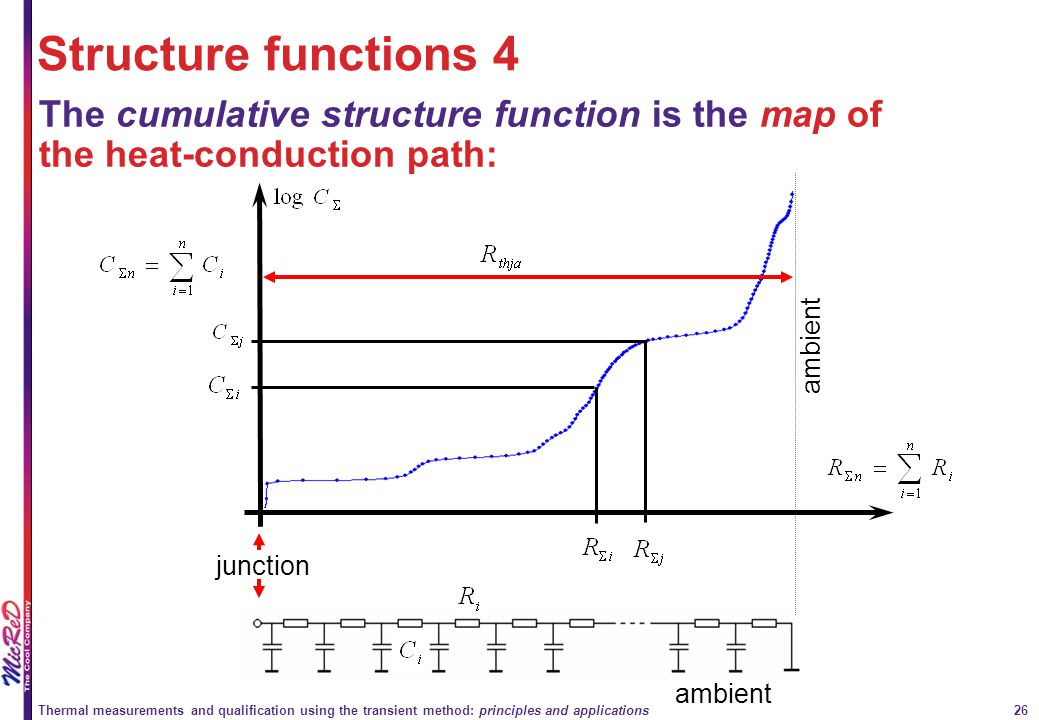 Structure functions 4 The cumulative structure function is the map of the heat-conduction path: ambient.