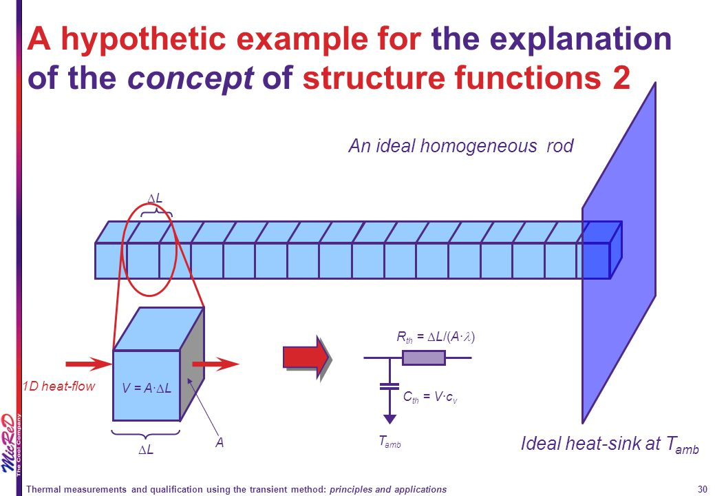 A hypothetic example for the explanation of the concept of structure functions 2